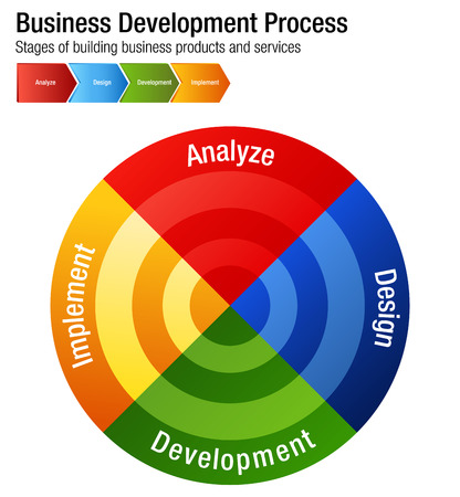 An image of a Business Development Process Building Products and Services Chart.