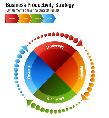 An image of a Business Productivity Strategy Leadership Planning Teamwork Success Chart.