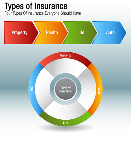 An image of a Types of Insurance Property Health Life Auto Chart.