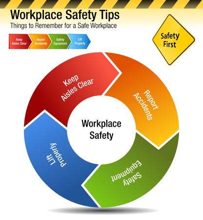職場の安全に関するヒントの画像、覚えておくべきこと チャートベクターの図  イラスト・ベクター素材