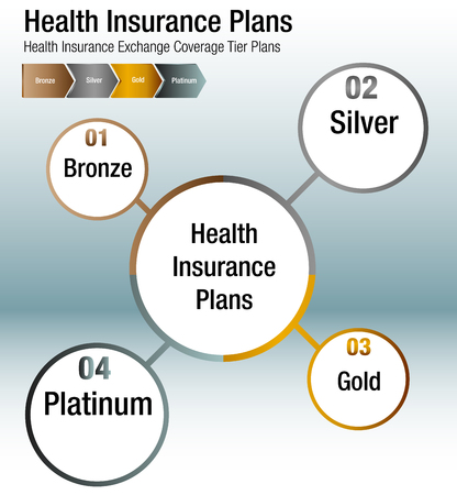 An image of a Health Insurance Exchange Coverage Tier Plans Chart. Vettoriali