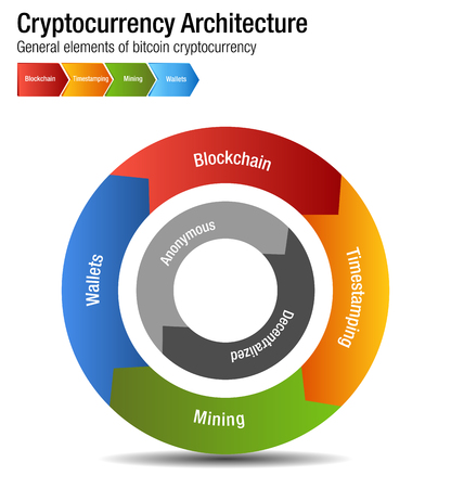 An image of a Cryptocurrency Bitcoin Architecture chart Illustration