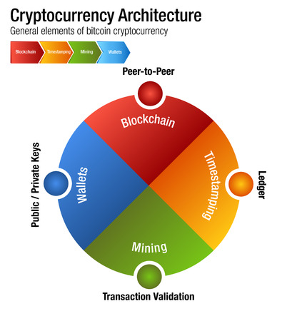 An image of a Cryptocurrency Bitcoin Architecture chart 向量圖像