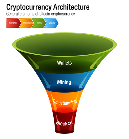 An image of a Cryptocurrency Bitcoin Architecture chart Ilustracja