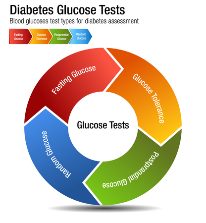 An image of a Diabetes Blood Glucose Test Types Chart.