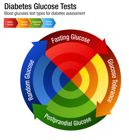 Diabetes blood glucose test types chart illustration Ilustração