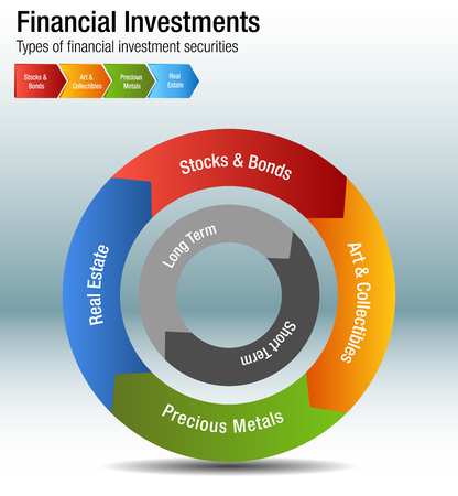 An image of a Financial Investments Types Stocks Bonds Metal Real Estate Chart.