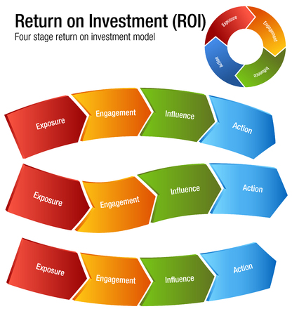 An image of a Return on Investment ROI Exposure Engagment Influence Action Chart. 矢量图像
