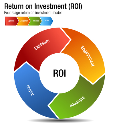 An image of a Return on Investment ROI Exposure Engagment Influence Action Chart. Vettoriali