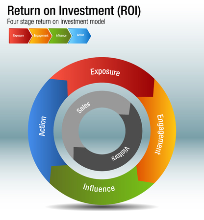An image of a Return on Investment ROI Exposure Engagment Influence Action Chart. Stock Illustratie