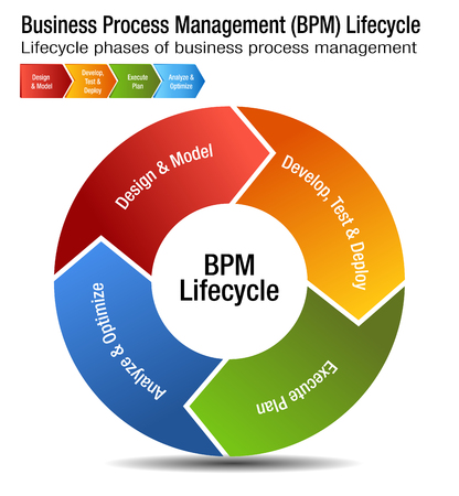 Business Process Management Life cycle Chart design 矢量图像