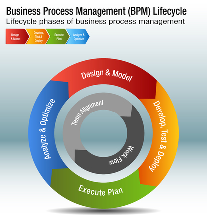 Business Process Management Life cycle Chart design Illustration