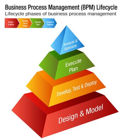Business Process Management Life cycle Chart design Illusztráció