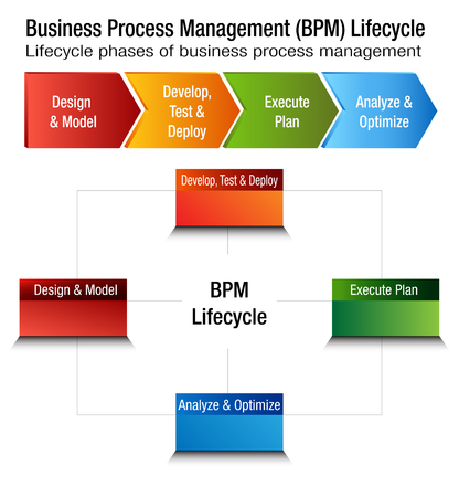 An image of a Business Process Management Lifecycle BPM Chart.