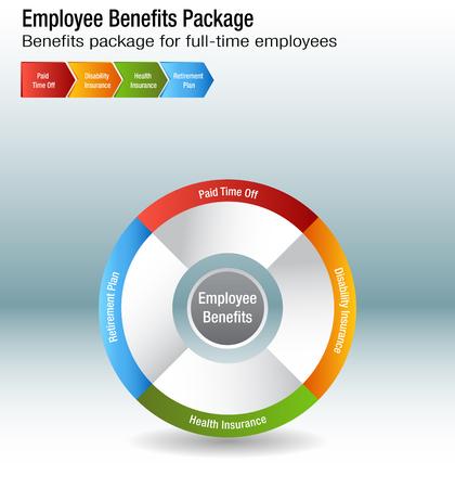 フルタイムの従業員福利厚生パッケージ チャートのイメージ。