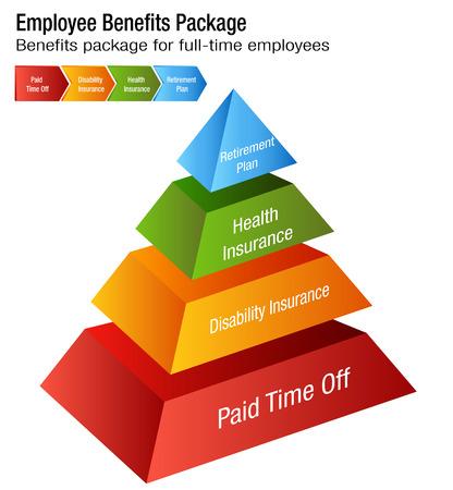 Un'immagine di un grafico a pacchetto dei benefici per i dipendenti a tempo pieno.