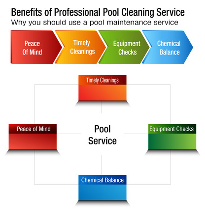 An image of  Benefits of Professional Pool Cleaning Service Chart. Vector illustration. Ilustrace