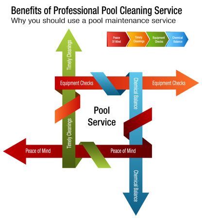 An image of   Benefits of Professional Pool Cleaning Service Chart. Vector illustration.