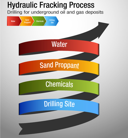 An image of a Hydraulic Fracking Process Chart drilling for oil and gas.