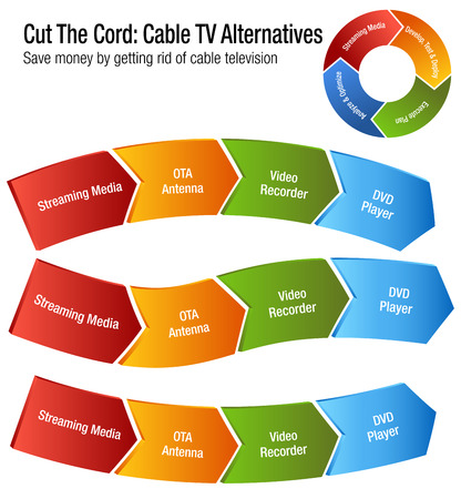 An image of a Cut The Cord Cable TV Alternatives chart. Иллюстрация