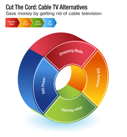 An image of a Cut The Cord Cable TV Alternatives chart. Vettoriali