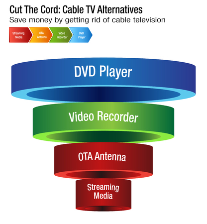 An image of a Cut The Cord Cable TV Alternatives chart. Illustration