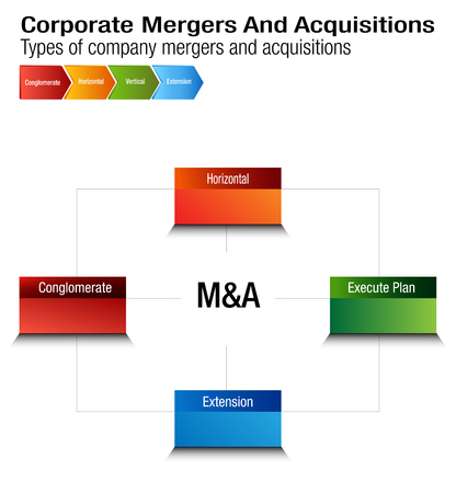 An image of a Business Corporate Mergers and Acquisitions Chart.