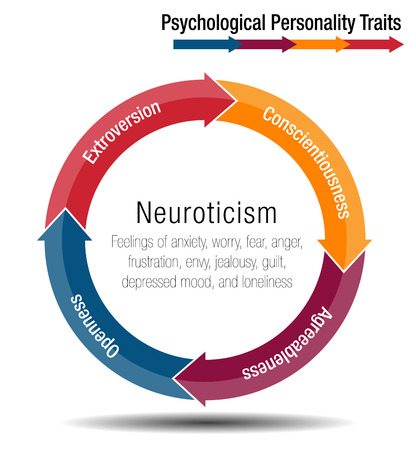 An image of a Psychological Personality Traits Chart.  イラスト・ベクター素材