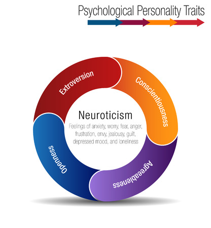 An image of a Psychological Personality Traits Chart. 向量圖像