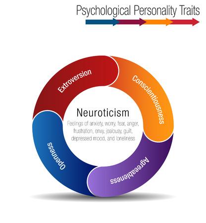 An image of a Psychological Personality Traits Chart. Çizim