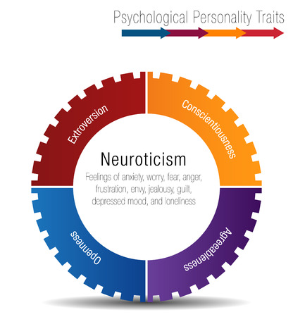An image of a Psychological Personality Traits Chart. 矢量图像