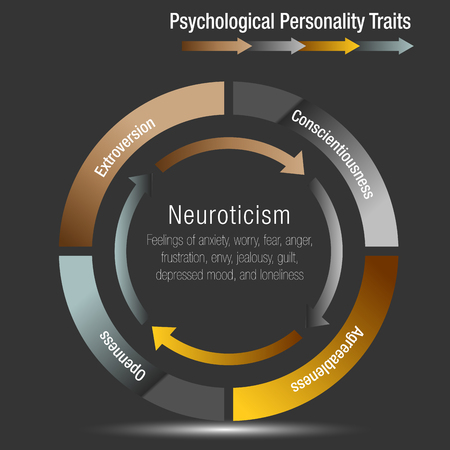 An image of a Psychological Personality Traits Chart. Stok Fotoğraf - 98515400