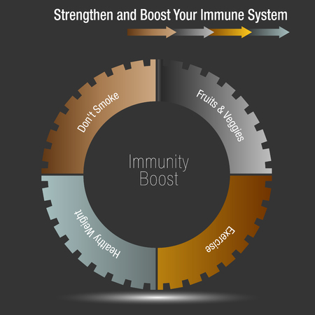 Boost and strengthen your immune system chart concept illustration on dark background.