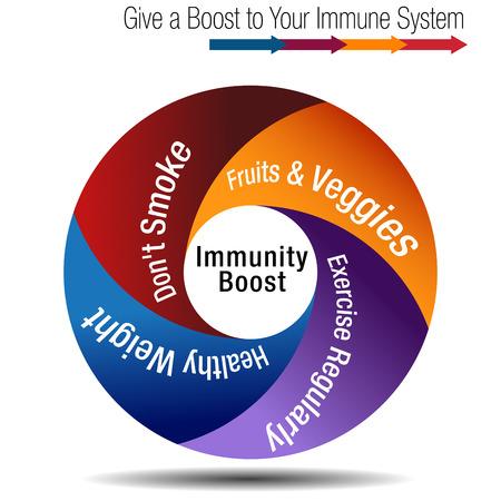 Verhoog en versterk uw illustratie van het de bannerconcept van de immuunsysteemgrafiek