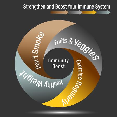 Een afbeelding van een boost en versterk uw immuunsysteemgrafiek.