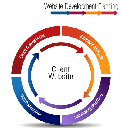 An image of a Client Website Development Planning Wheel Chart.