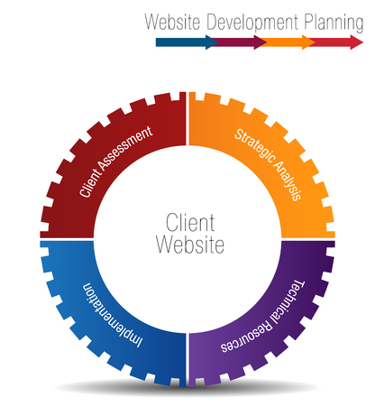 An image of a Client Website Development Planning Wheel Chart. Vector illustration.
