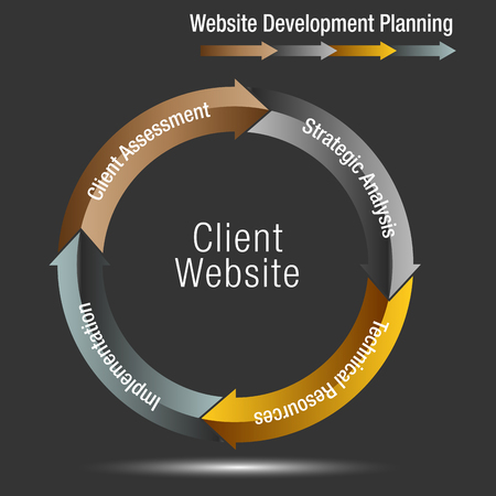 An image of a Client Website Development Planning Wheel Chart. template vector illustration