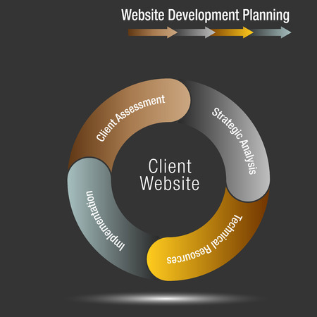 An image of a Client Website Development Planning Wheel Chart.