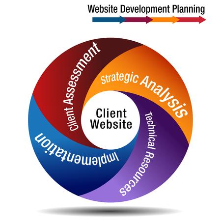 An image of a Client Website Development Planning Wheel Chart. Vector illustration.