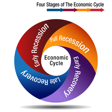 An image of a Four Stages of The Economic Cycle Chart.