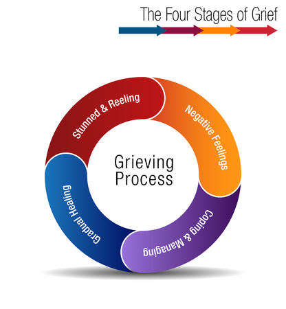 An image of a The Four Stages of Grief Chart illustration. Stock Illustratie