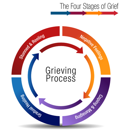 An image of a The Four Stages of Grief Chart illustration. Ilustração