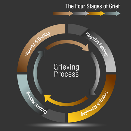 An image of a The Four Stages of Grief Chart illustration. 向量圖像