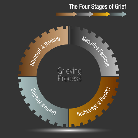 An image of a The Four Stages of Grief Chart illustration. 矢量图像
