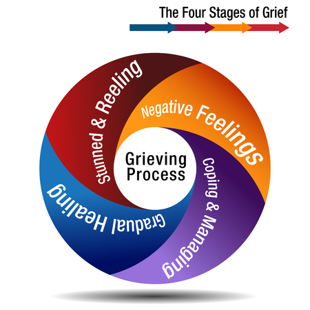 An image of a The Four Stages of Grief Chart illustration. Vectores