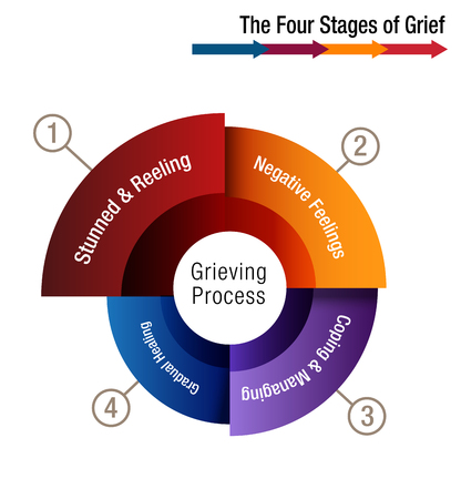 An image of a The Four Stages of Grief Chart illustration. Illustration