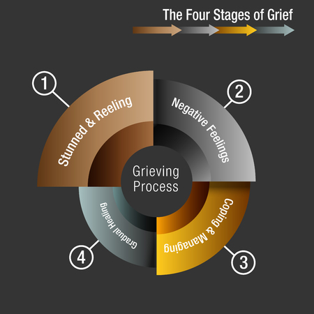 An image of a The Four Stages of Grief Chart illustration.
