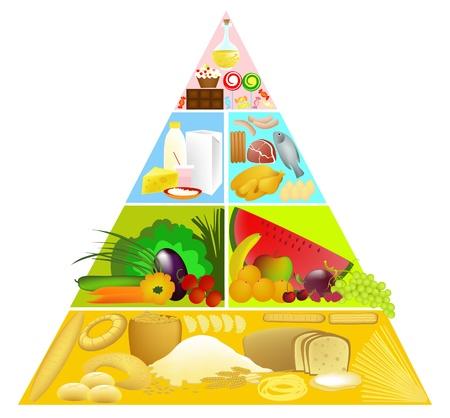 piramide alimenticia: Pirámide Alimenticia