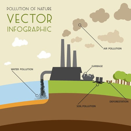 pollution water: Pollution of nature infographic. Vector flat design